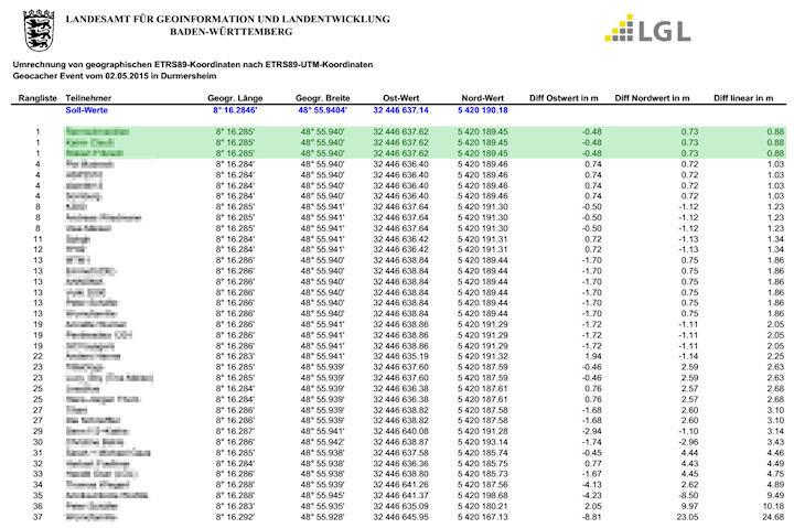 Auswertung der Ergebnisse von den Geocachern