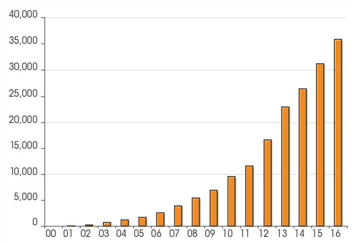 Entwicklung der Geocaching Events (Anzahl)